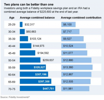 What if you always maxed out your 401(k)