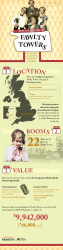 Fawlty Towers: Putting a Price on England's Funniest Hotel