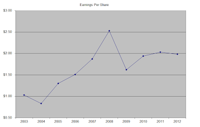 Stock Analysis of Unilever