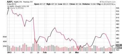 Thinking About Getting Into Apple (AAPL)? I'd Get In Now