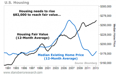 Exactly How High Home Prices Should Go
