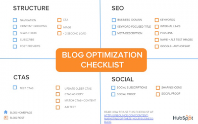 How to Optimize Your Business Blog [Checklist]