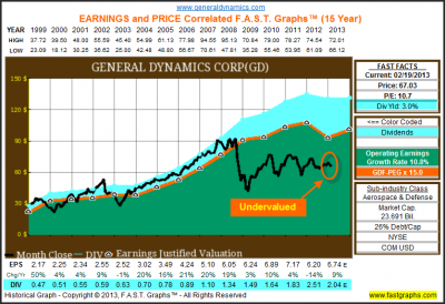 General Dynamics Corp: Fundamental Stock Research Analysis