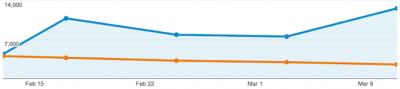 How I Doubled My Traffic by Finding MyAudience