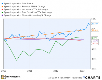 Is Sysco's Stock Destined for Greatness?