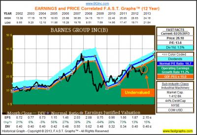 Barnes Group Inc: Fundamental Stock Research Analysis