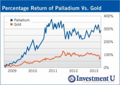 The Best-Performing Precious Metal Just Got Even Better