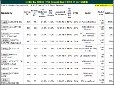 My Top 10 Fairly Valued Fast-Growing Stocks