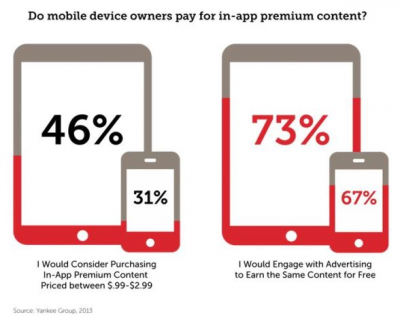 Majority of Mobile Users Would Rather Engage an Ad Than Pay for an Upgrade