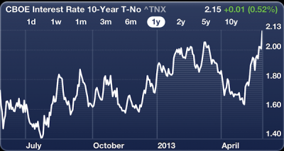 The Refinance Window Is Closing: Historical Charts Of The 10 Year Yield