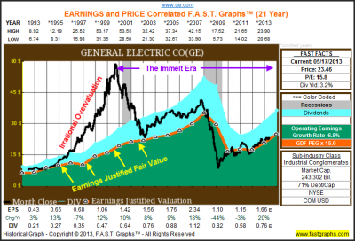 General Electric Looks Like It's Becoming The Shareholder-Friendly Company It Once Was