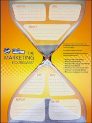 Solving the Most Frustrating Part of Marketing