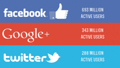 Google+ Second Largest Social Network: Integrate Into Overall Marketing Strategy