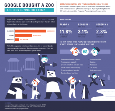 Infographic: Penguin 2.0 How to Stay on Google's Good Side