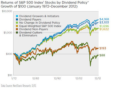 How to crush the market with dividend growth investing