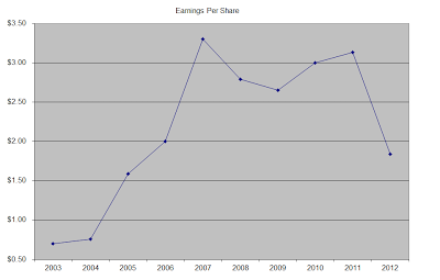 Archer Daniels Midland Stock Analysis