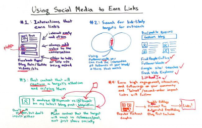 The Top 4 Ways to Use Social Media to Earn Links - Whiteboard Friday