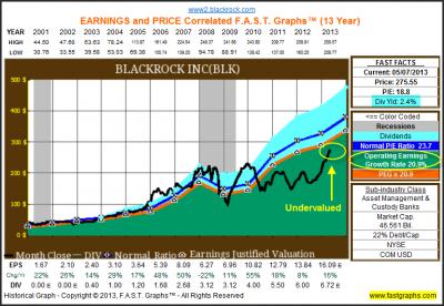 BlackRock Inc: Fundamental Stock Research Analysis