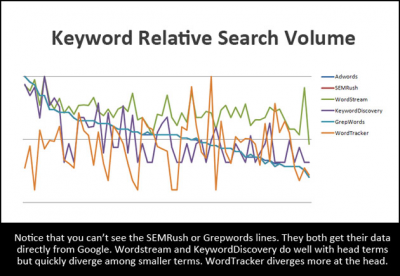 The Right Keyword Data for the Right Job