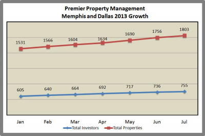 Memphis Property Management Company Updates 2013 Numbers