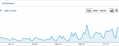 How We Increased Organic Blog Traffic by 203.5% in Less Than 3 Months – And You Can Too