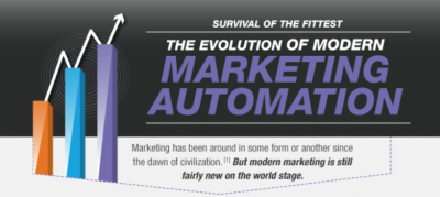 Modern Marketing: Automation's Evolution Brings More Opportunities to the Table
