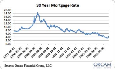 Higher Interest Rates Won't Hurt Housing