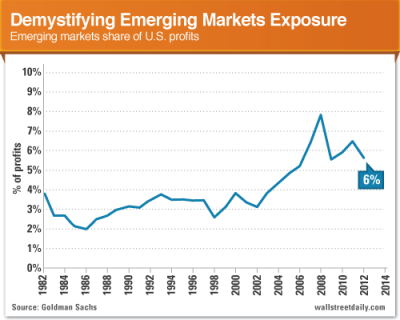 The Biggest Myth About Emerging Markets
