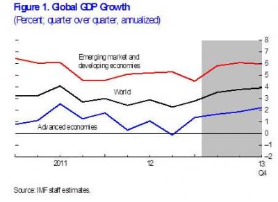 IMF Predicts Global Economic Stagnation
