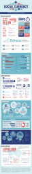 Infographic: Social Media Impact on Commerce