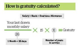 Gratuity and Tax Exemption