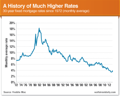 The Biggest Lie About Spiking Interest Rates