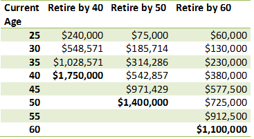Are you on track to retire by 40, 50, or 60?