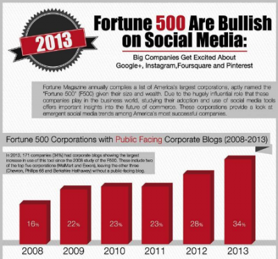 Online Marketing News: Fortune 500 Social Media Pops, Sharknado!. Boomers Online Not TV, Ecomm & Tech Boost Spending