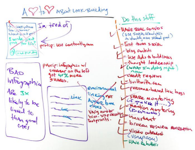 Heart to Heart About Link Building - Whiteboard Friday