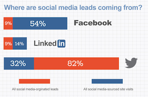 STUDY: Facebook beating out niche sites for local search + MORE