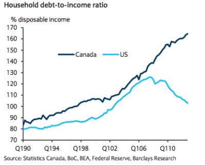 Is It Time To Say Goodbye to Canadian Banks and Switch Over to US financials?
