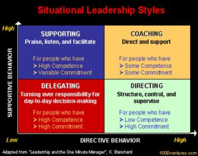 Can You Adjust Your Leadership to the Situation?