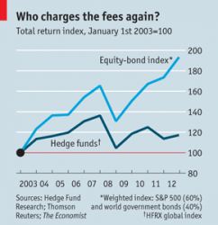 Don't Cross Off Hedge Funds Right Away