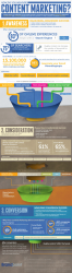 Infographic: How Do You Measure Content Marketing?