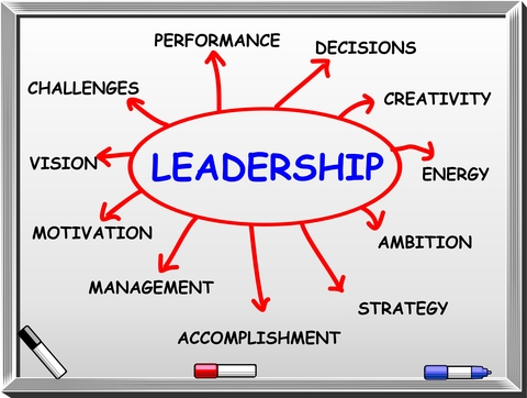What are the characteristics of a good leader (easy question)?