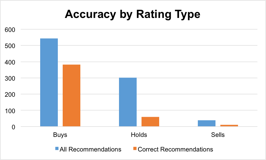 51% of Analyst Stock Ratings Were Incorrect in 2012